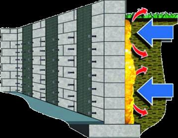 Barriera per infiltrazioni e umidità di controspinta Dry Wall System